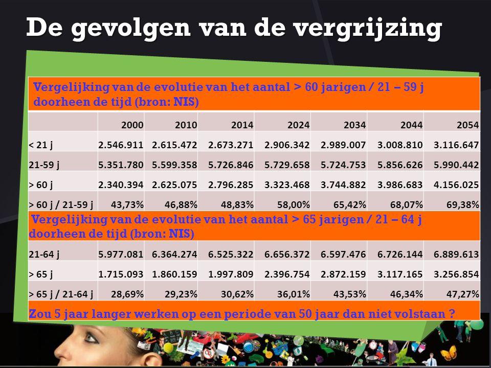 De gevolgen van de vergrijzing Vergelijking van de evolutie van het aantal > 60 jarigen / 21 – 59 j doorheen de tijd (bron: NIS) 200020102014202420342