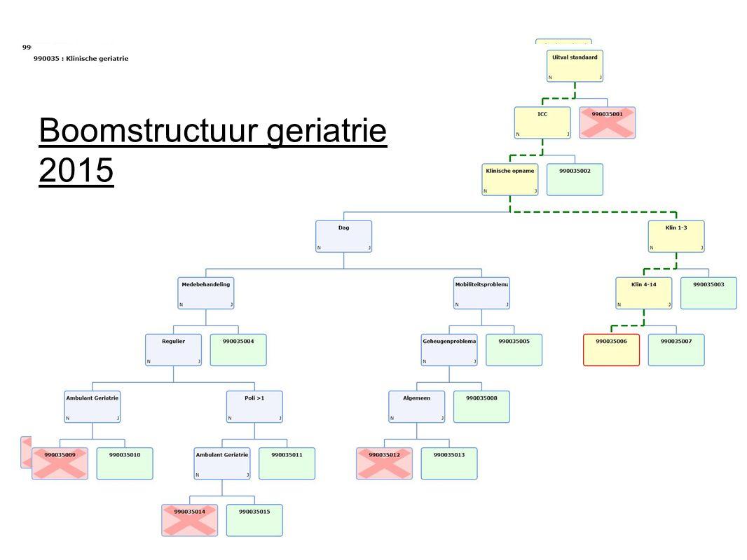 Boomstructuur geriatrie 2015