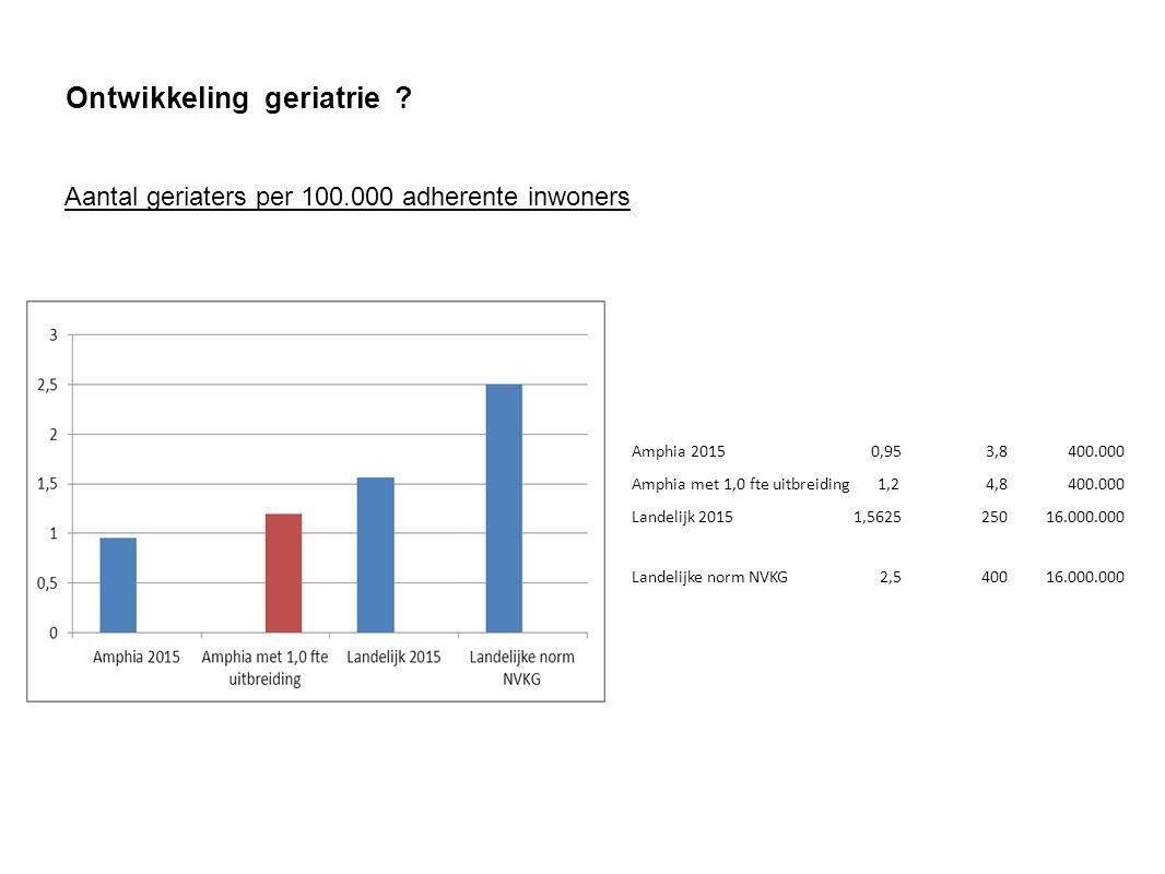 Aantal geriaters per 100.000 adherente inwoners Ontwikkeling geriatrie .
