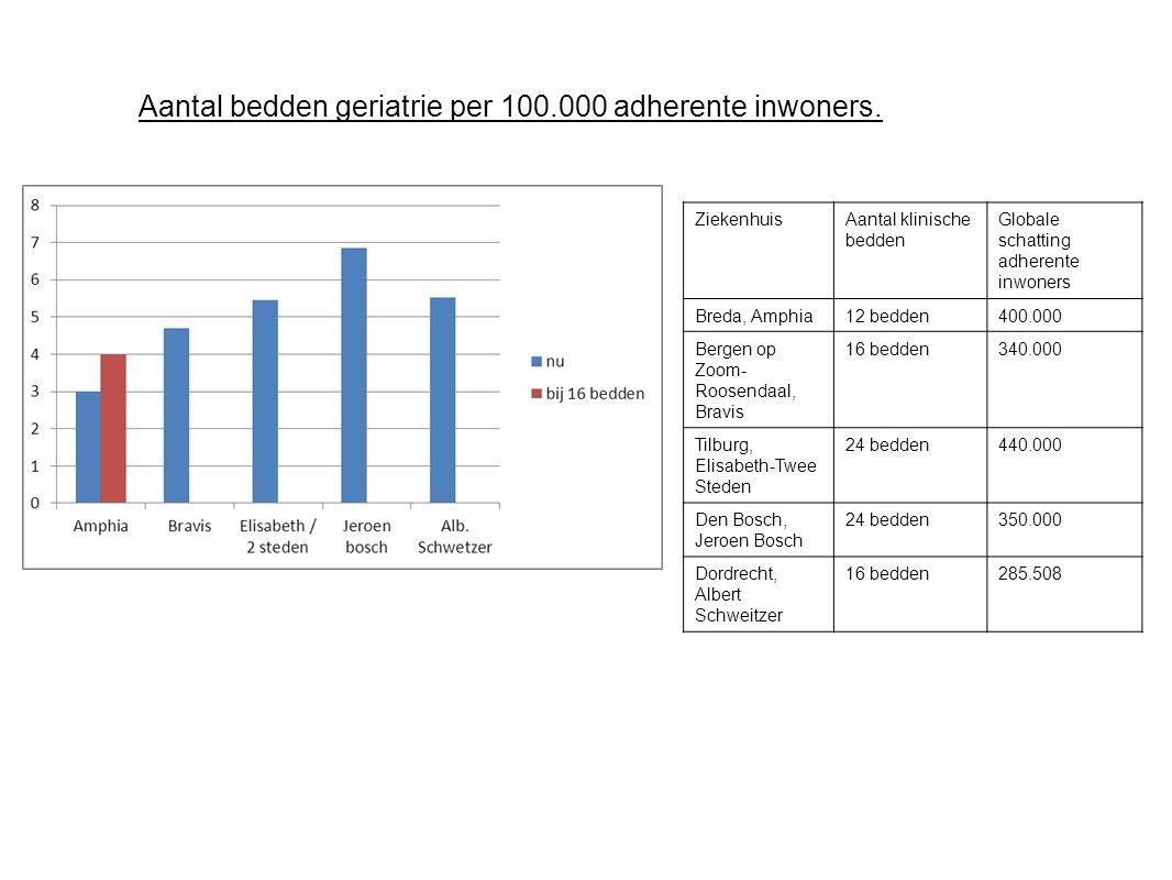 Aantal bedden geriatrie per 100.000 adherente inwoners.