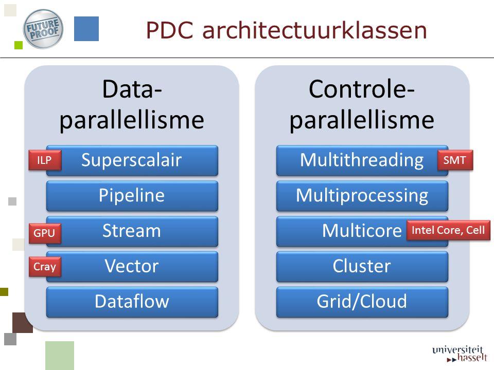PDC architectuurklassen Data- parallellisme SuperscalairPipelineStreamVectorDataflow Controle- parallellisme MultithreadingMultiprocessingMulticoreClu