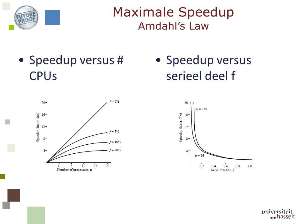 Maximale Speedup Amdahl's Law Speedup versus # CPUs Speedup versus serieel deel f