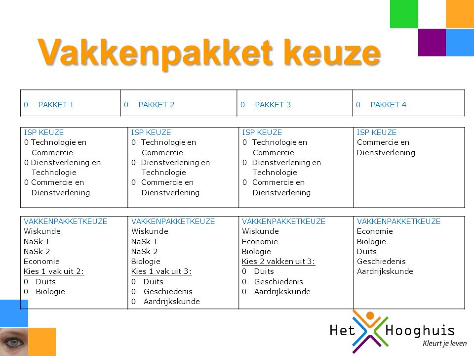Vakkenpakket keuze ISP KEUZE 0 Technologie en Commercie 0 Dienstverlening en Technologie 0 Commercie en Dienstverlening ISP KEUZE 0 Technologie en Com