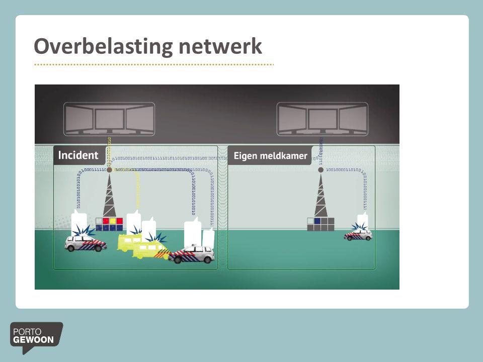 Overbelasting netwerk
