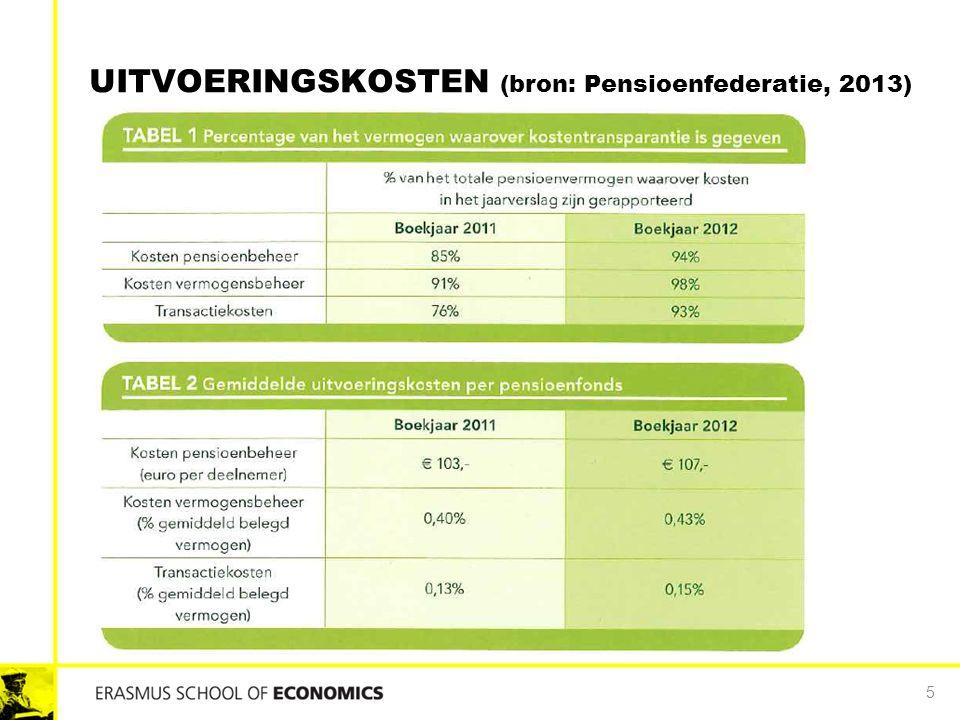 UITVOERINGSKOSTEN (bron: Pensioenfederatie, 2013) 5