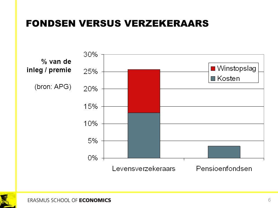 FONDSEN VERSUS VERZEKERAARS 6 % van de inleg / premie (bron: APG)
