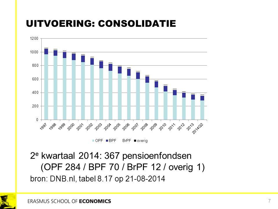 UITVOERING: CONSOLIDATIE 7 2 e kwartaal 2014: 367 pensioenfondsen (OPF 284 / BPF 70 / BrPF 12 / overig 1) bron: DNB.nl, tabel 8.17 op 21-08-2014