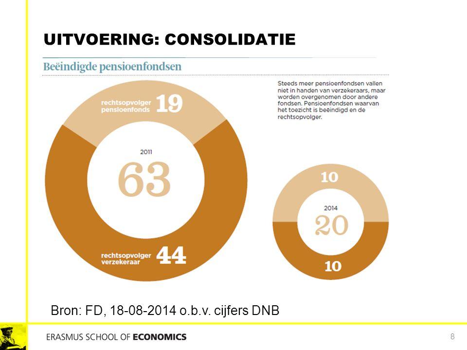 UITVOERING: CONSOLIDATIE 8 Bron: FD, 18-08-2014 o.b.v. cijfers DNB