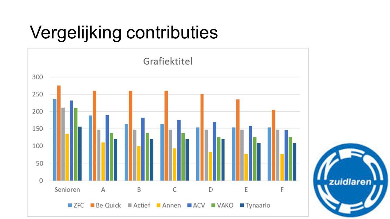 Vergelijking contributies