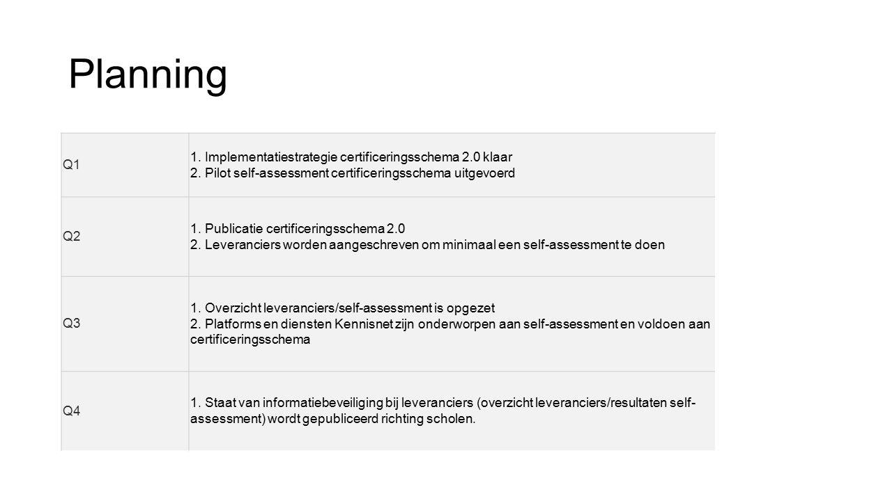 Planning Q1 1. Implementatiestrategie certificeringsschema 2.0 klaar 2. Pilot self-assessment certificeringsschema uitgevoerd Q2 1. Publicatie certifi