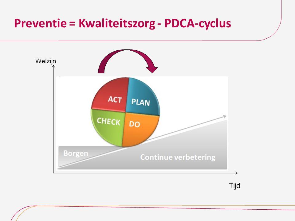 Preventie = Kwaliteitszorg - PDCA-cyclus Welzijn Tijd