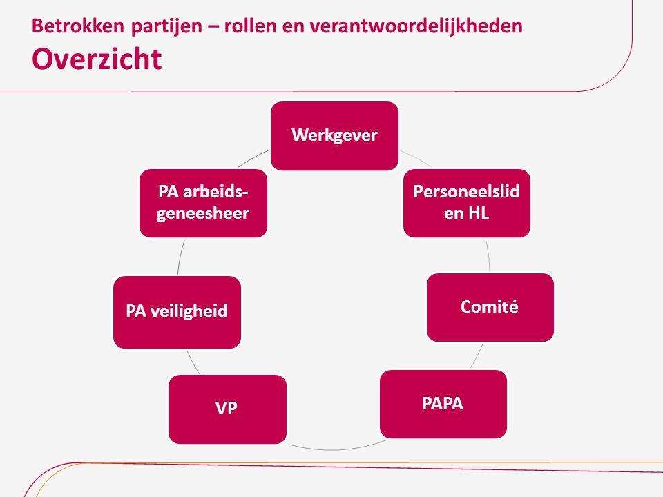 Betrokken partijen – rollen en verantwoordelijkheden Overzicht Werkgever Personeelslid en HL ComitéPAPAVP PA veiligheid PA arbeids- geneesheer