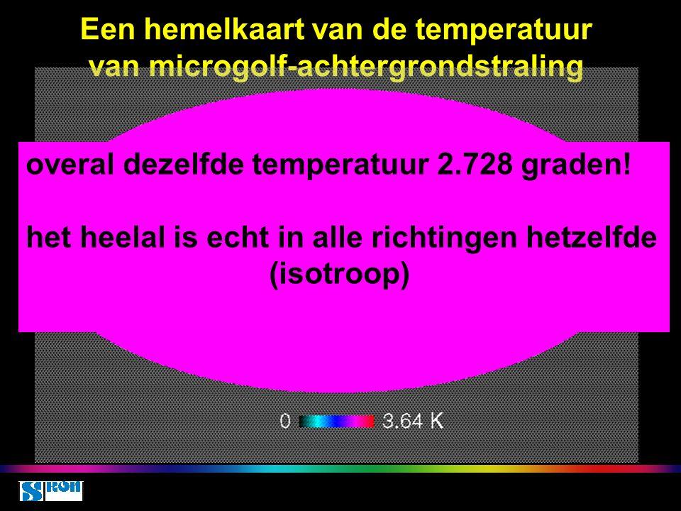 Space class 5 oct 2010 Een hemelkaart van de temperatuur van microgolf-achtergrondstraling Overal dezelfde temperatuur van 2.731 K overal dezelfde temperatuur 2.728 graden.