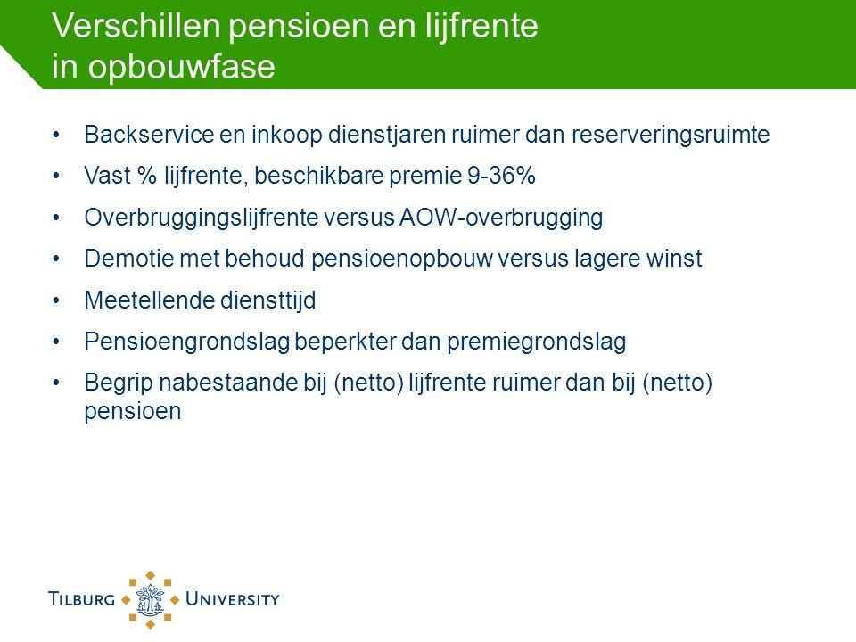 Verschillen pensioen en lijfrente in opbouwfase Backservice en inkoop dienstjaren ruimer dan reserveringsruimte Vast % lijfrente, beschikbare premie 9-36% Overbruggingslijfrente versus AOW-overbrugging Demotie met behoud pensioenopbouw versus lagere winst Meetellende diensttijd Pensioengrondslag beperkter dan premiegrondslag Begrip nabestaande bij (netto) lijfrente ruimer dan bij (netto) pensioen
