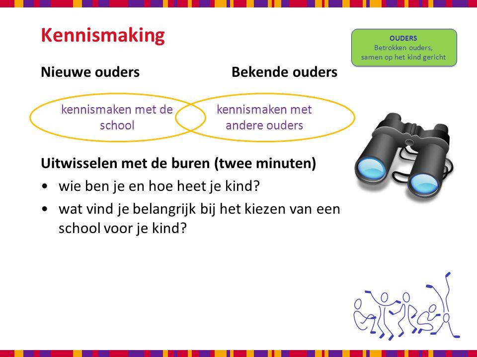 Kennismaking Nieuwe oudersBekende ouders Uitwisselen met de buren (twee minuten) wie ben je en hoe heet je kind.