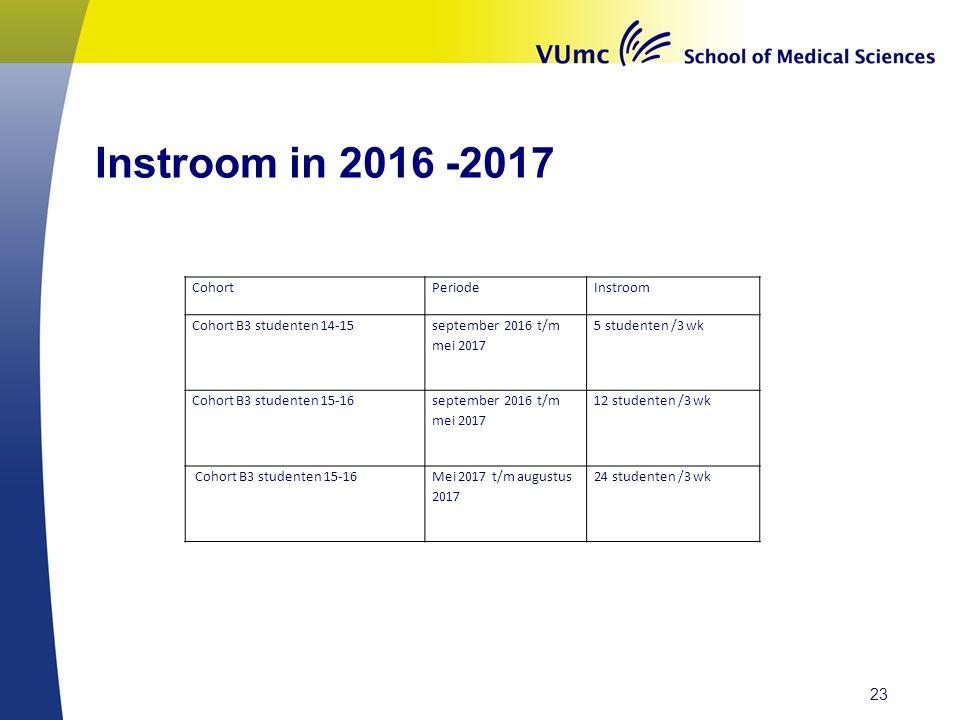 Instroom in 2016 -2017 CohortPeriodeInstroom Cohort B3 studenten 14-15 september 2016 t/m mei 2017 5 studenten /3 wk Cohort B3 studenten 15-16 septemb
