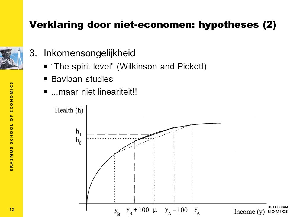 Verklaring door niet-economen: hypotheses (2) 3.Inkomensongelijkheid  The spirit level (Wilkinson and Pickett)  Baviaan-studies ...maar niet lineariteit!.