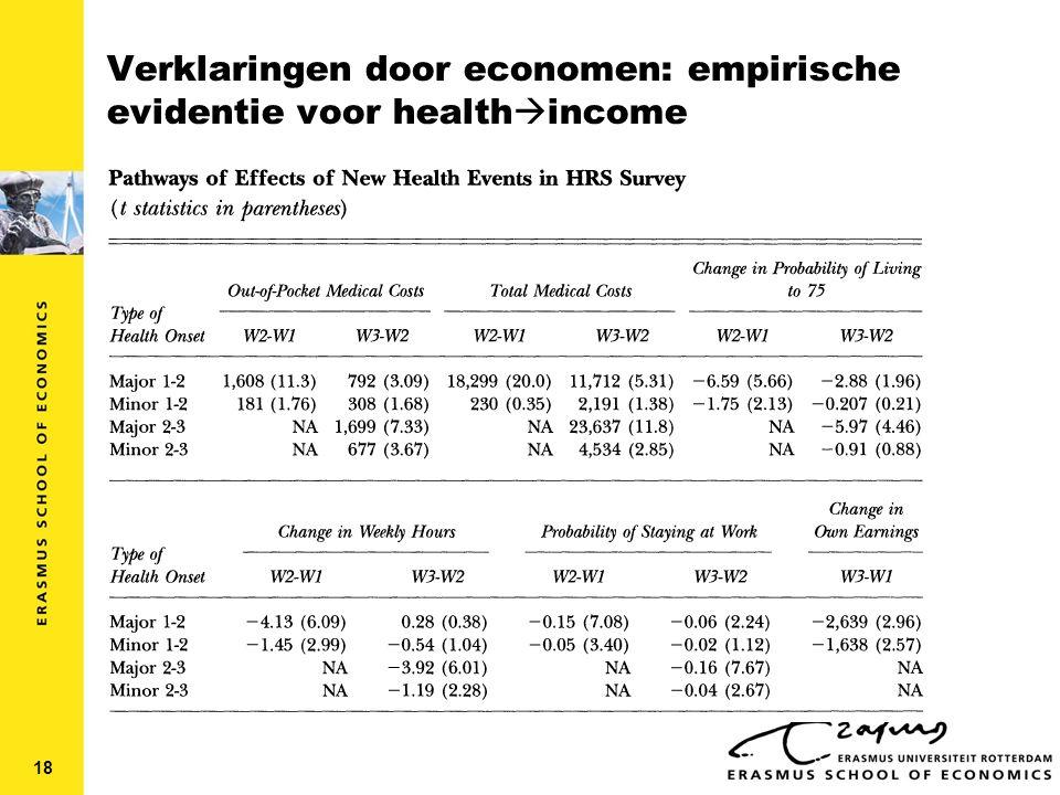 Verklaringen door economen: empirische evidentie voor health  income  Gevolgen van ziekte voor out-of-pocket payments  Effect van nieuwe ziekte op inkomen  Beperkt effect op gezondheidszorgkosten  Belangrijk effect op inkomen via arbeidsaanbod 18
