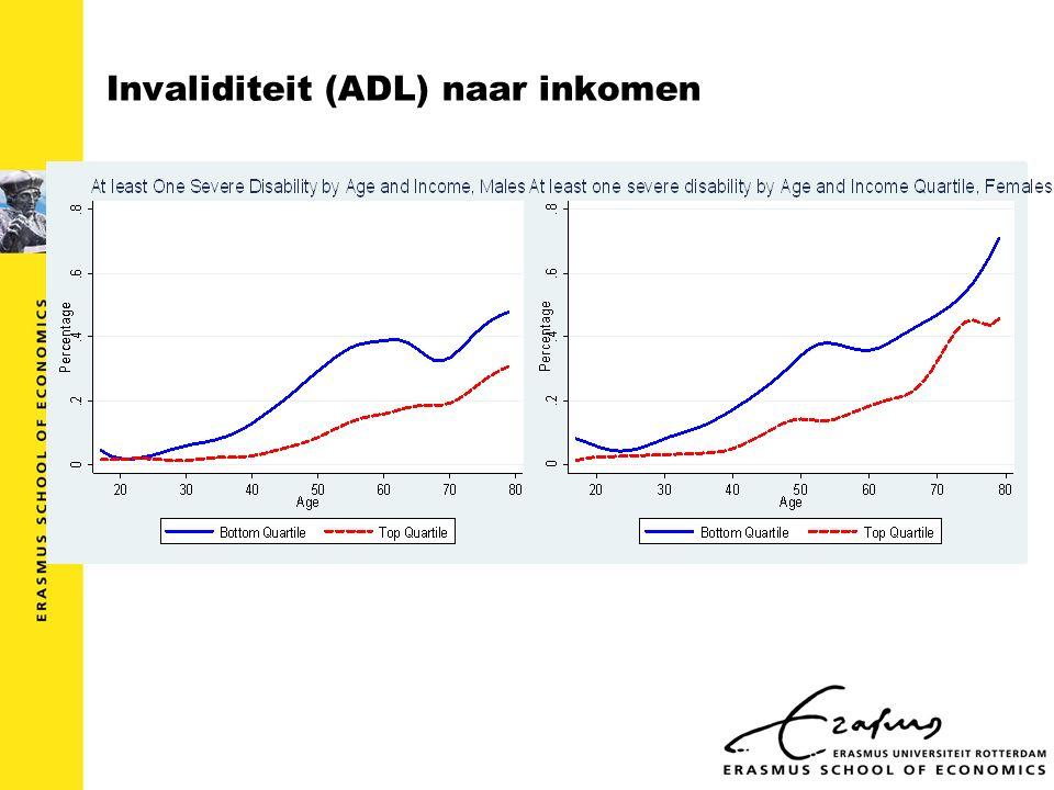 Invaliditeit (ADL) naar inkomen