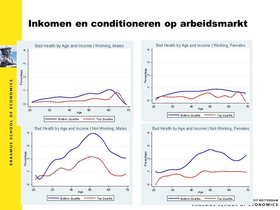 Inkomen en conditioneren op arbeidsmarkt