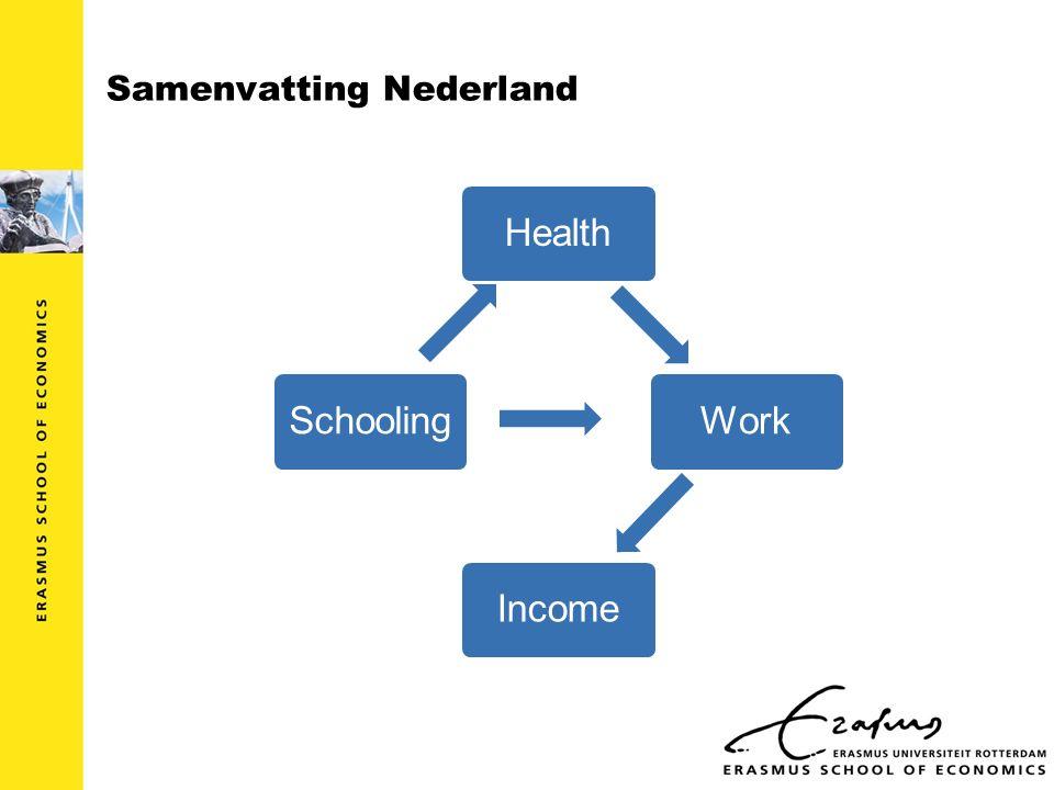 Samenvatting Nederland HealthWorkIncome Schooling