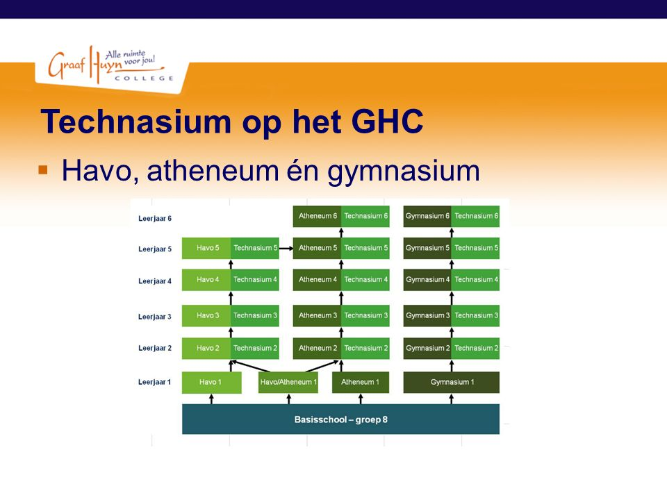 Technasium op het GHC  Havo, atheneum én gymnasium