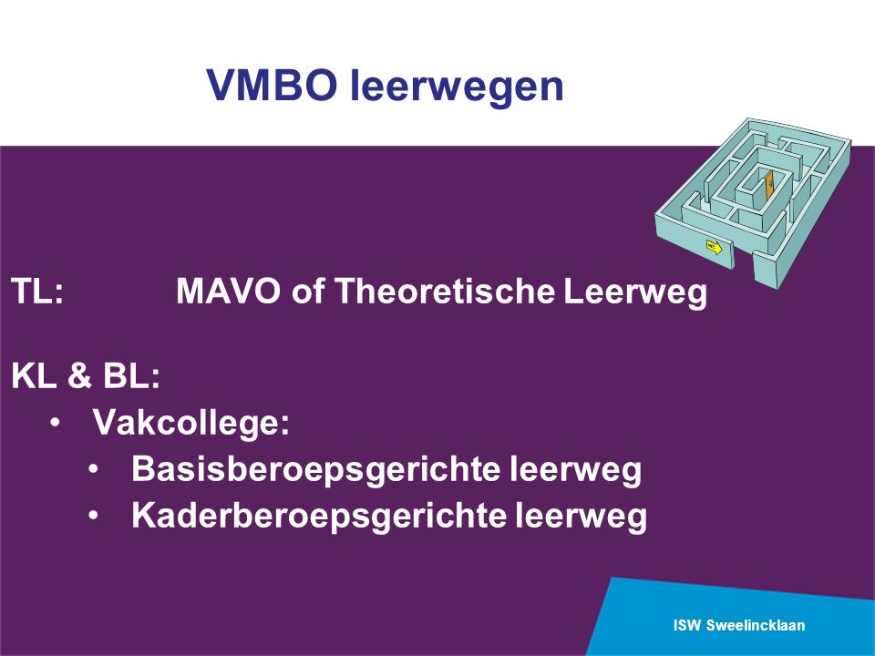 ISW Sweelincklaan VMBO leerwegen TL: MAVO of Theoretische Leerweg KL & BL: Vakcollege: Basisberoepsgerichte leerweg Kaderberoepsgerichte leerweg