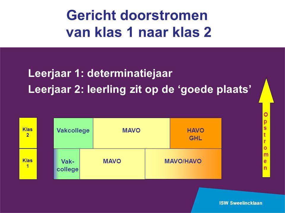 ISW Sweelincklaan Gericht doorstromen van klas 1 naar klas 2 Leerjaar 1: determinatiejaar Leerjaar 2: leerling zit op de 'goede plaats' OpstromenOpstr
