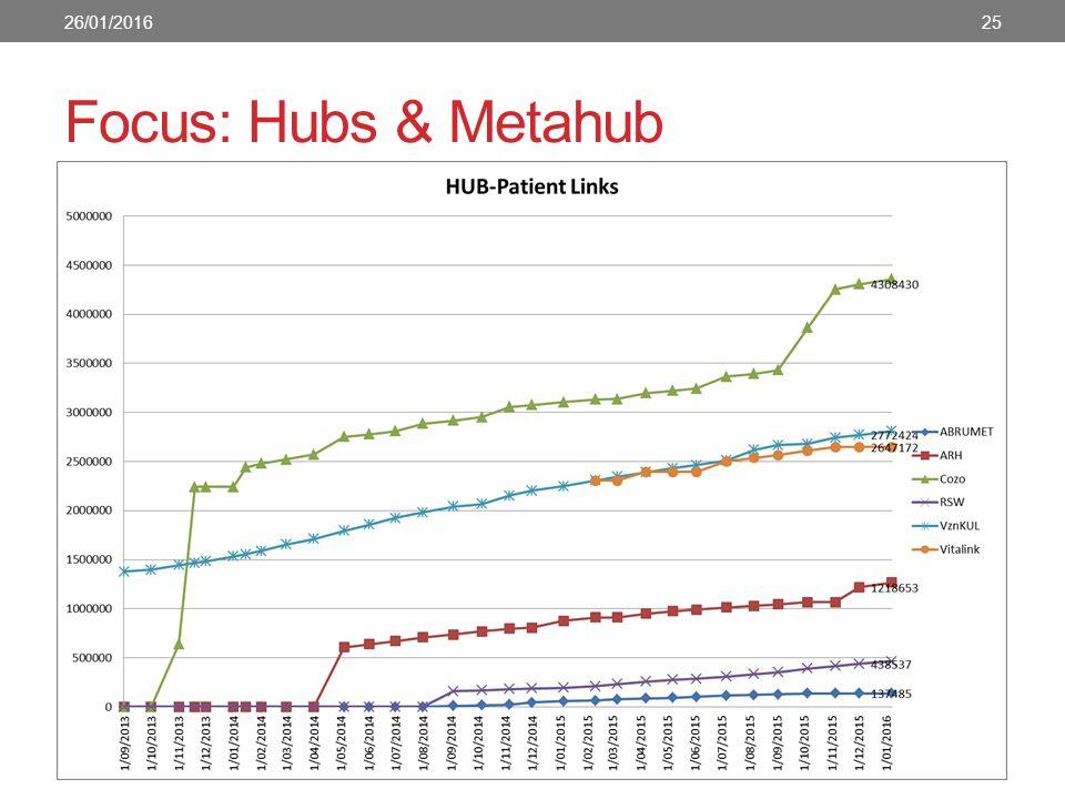 Focus: Hubs & Metahub 26/01/201625