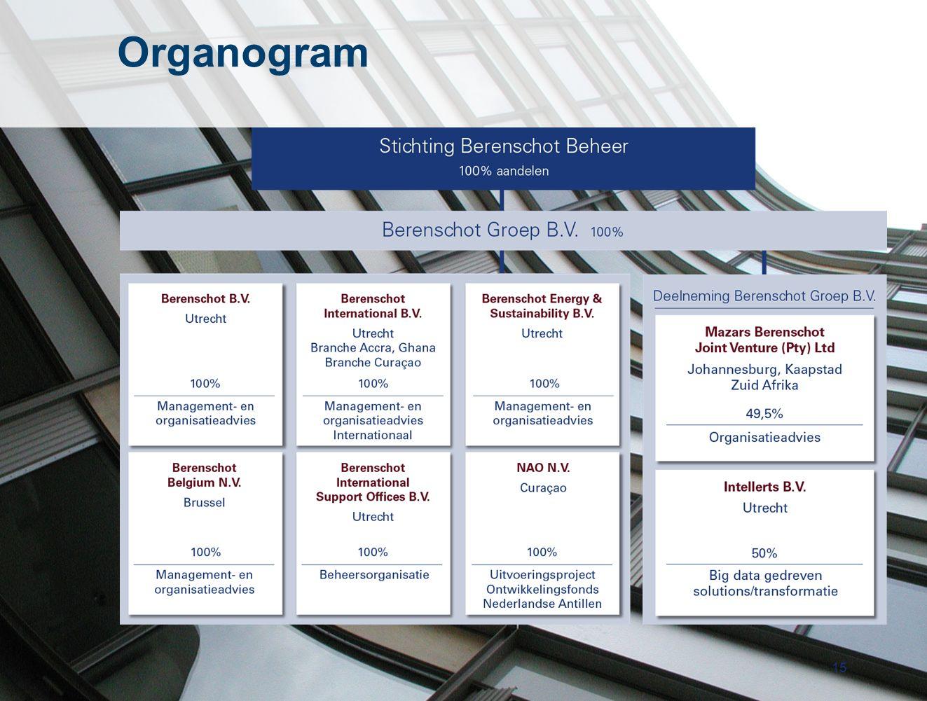 15 Organogram