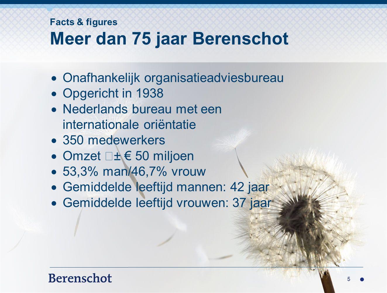  Onafhankelijk organisatieadviesbureau  Opgericht in 1938  Nederlands bureau met een internationale oriëntatie  350 medewerkers  Omzet ± € 50 miljoen  53,3% man/46,7% vrouw  Gemiddelde leeftijd mannen: 42 jaar  Gemiddelde leeftijd vrouwen: 37 jaar 5 Facts & figures Meer dan 75 jaar Berenschot