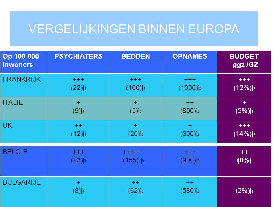 VERGELIJKINGEN BINNEN EUROPA Op 100 000 inwoners PSYCHIATERSBEDDENOPNAMESBUDGET ggz /GZ FRANKRIJK+++ (22) þ +++ (100) þ +++ (1000) þ +++ (12%) þ ITALIE+ (9) þ + (5) þ ++ (800) þ + (5%) þ UK++ (12) þ + (20) þ + (300) þ +++ (14%) þ BELGIE+++ (23) þ ++++ (155) þ +++ (900) þ ++ (8%) BULGARIJE+ (8) þ ++ (62) þ ++ (580) þ - (2%) þ