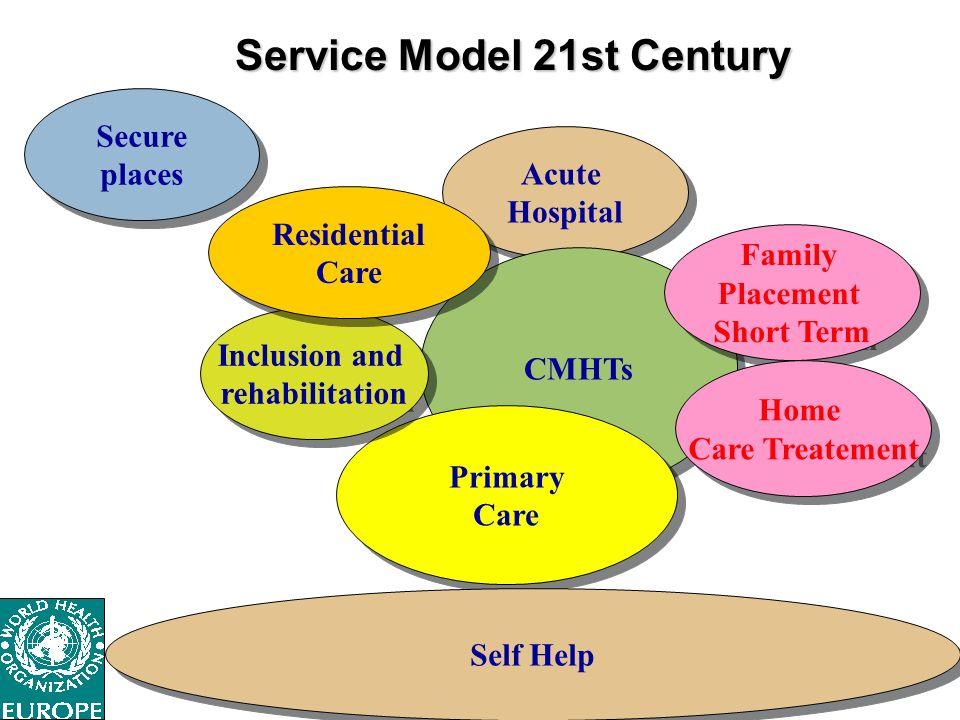 Acute Hospital Acute Hospital CMHTs Primary Care Primary Care Secure places Secure places Inclusion and rehabilitation Inclusion and rehabilitation Re