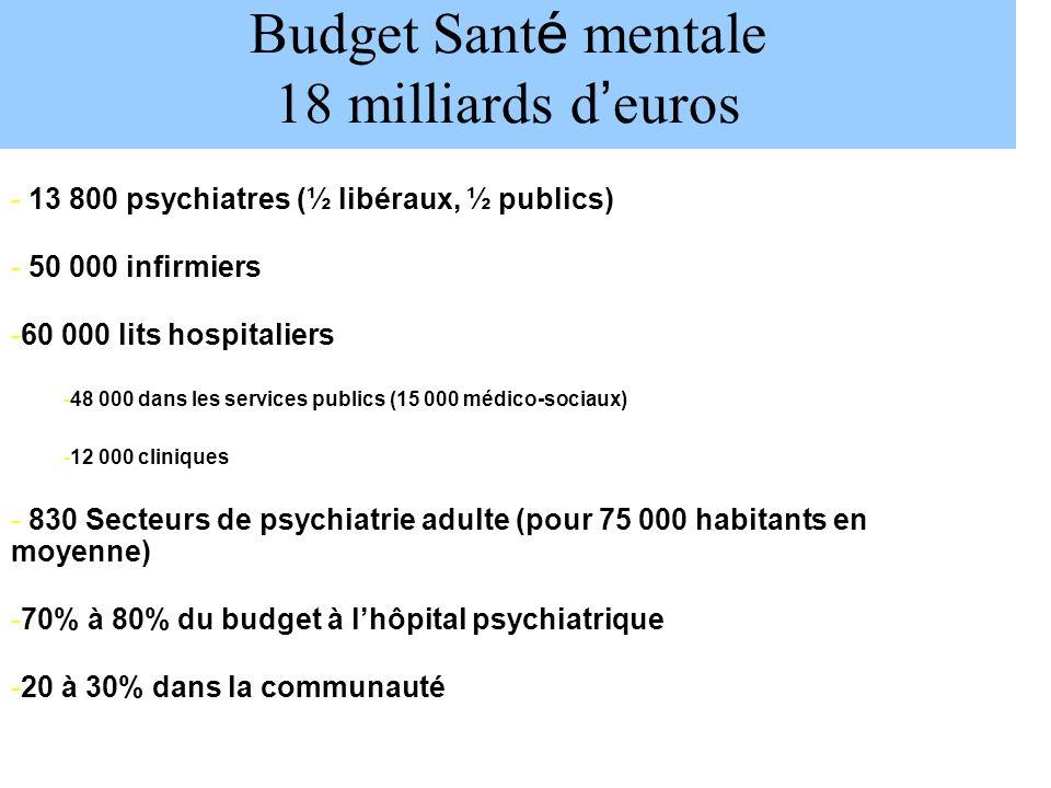 - 13 800 psychiatres (½ libéraux, ½ publics) - 50 000 infirmiers -60 000 lits hospitaliers -48 000 dans les services publics (15 000 médico-sociaux) -12 000 cliniques - 830 Secteurs de psychiatrie adulte (pour 75 000 habitants en moyenne) -70% à 80% du budget à lhôpital psychiatrique -20 à 30% dans la communauté Budget Sant é mentale 18 milliards d euros