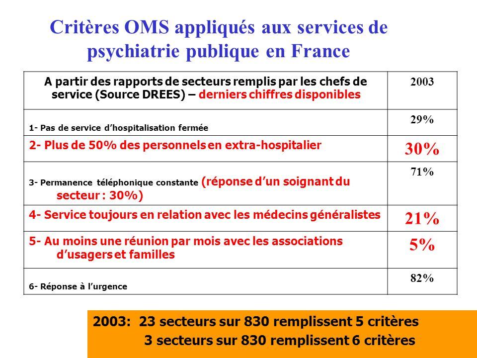 Critères OMS appliqués aux services de psychiatrie publique en France 2003: 23 secteurs sur 830 remplissent 5 critères 3 secteurs sur 830 remplissent 6 critères A partir des rapports de secteurs remplis par les chefs de service (Source DREES) – derniers chiffres disponibles 2003 1- Pas de service dhospitalisation fermée 29% 2- Plus de 50% des personnels en extra-hospitalier 30% 3- Permanence téléphonique constante (réponse dun soignant du secteur : 30%) 71% 4- Service toujours en relation avec les médecins généralistes 21% 5- Au moins une réunion par mois avec les associations dusagers et familles 5% 6- Réponse à lurgence 82%