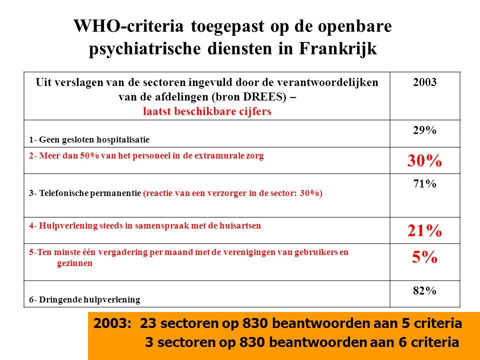 WHO-criteria toegepast op de openbare psychiatrische diensten in Frankrijk 2003: 23 sectoren op 830 beantwoorden aan 5 criteria 3 sectoren op 830 beantwoorden aan 6 criteria Uit verslagen van de sectoren ingevuld door de verantwoordelijken van de afdelingen (bron DREES) – laatst beschikbare cijfers 2003 1- Geen gesloten hospitalisatie 29% 2- Meer dan 50% van het personeel in de extramurale zorg 30% 3- Telefonische permanentie (reactie van een verzorger in de sector: 30%) 71% 4- Hulpverlening steeds in samenspraak met de huisartsen 21% 5-Ten minste één vergadering per maand met de verenigingen van gebruikers en gezinnen 5% 6- Dringende hulpverlening 82%