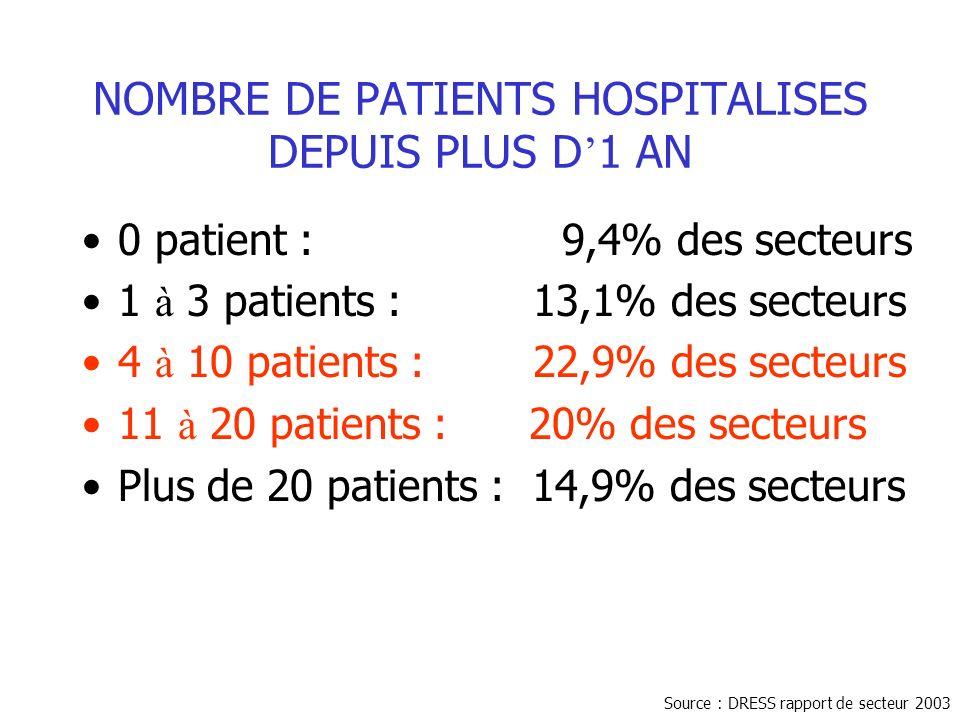 NOMBRE DE PATIENTS HOSPITALISES DEPUIS PLUS D 1 AN 0 patient : 9,4% des secteurs 1 à 3 patients : 13,1% des secteurs 4 à 10 patients : 22,9% des secteurs 11 à 20 patients : 20% des secteurs Plus de 20 patients : 14,9% des secteurs Source : DRESS rapport de secteur 2003