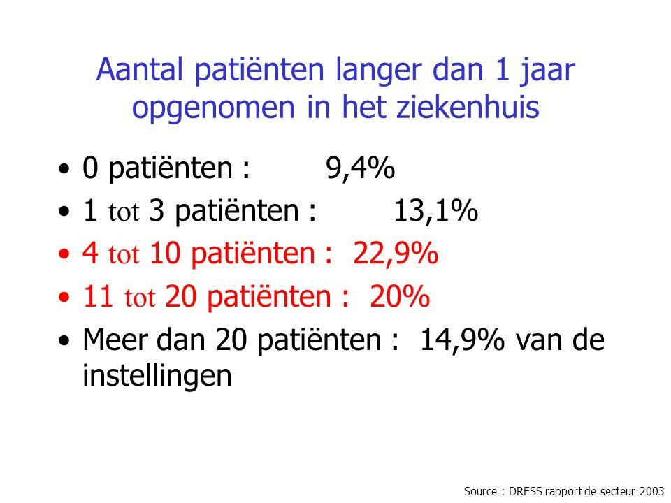 Aantal patiënten langer dan 1 jaar opgenomen in het ziekenhuis 0 patiënten : 9,4% 1 tot 3 patiënten : 13,1% 4 tot 10 patiënten : 22,9% 11 tot 20 patiënten : 20% Meer dan 20 patiënten : 14,9% van de instellingen Source : DRESS rapport de secteur 2003
