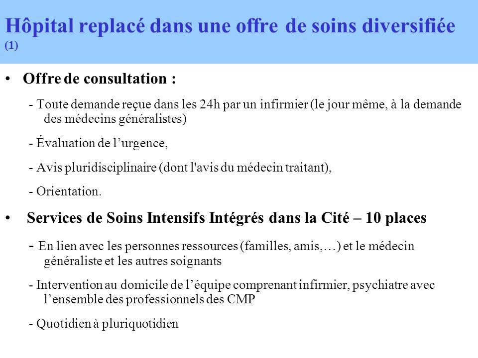 Hôpital replacé dans une offre de soins diversifiée (1) Offre de consultation : - Toute demande reçue dans les 24h par un infirmier (le jour même, à l