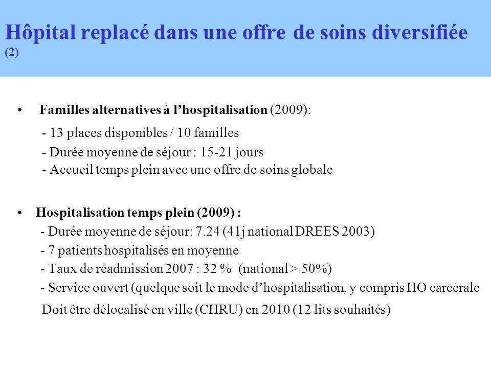 Familles alternatives à lhospitalisation (2009): - 13 places disponibles / 10 familles - Durée moyenne de séjour : 15-21 jours - Accueil temps plein a