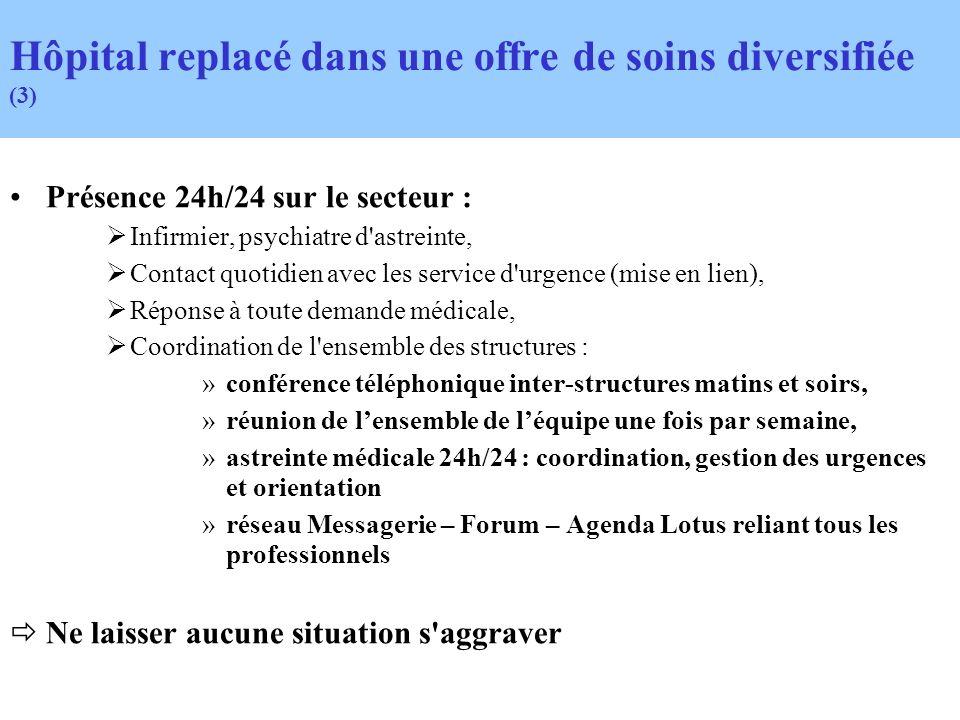 Présence 24h/24 sur le secteur : Infirmier, psychiatre d'astreinte, Contact quotidien avec les service d'urgence (mise en lien), Réponse à toute deman