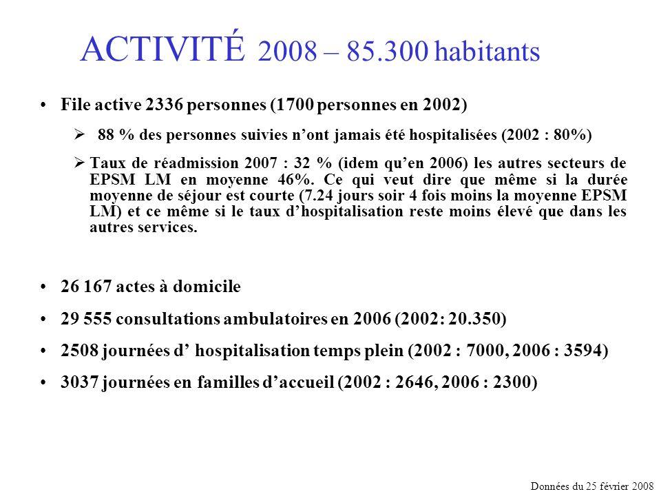 ACTIVITÉ 2008 – 85.300 habitants File active 2336 personnes (1700 personnes en 2002) 88 % des personnes suivies nont jamais été hospitalisées (2002 : 80%) Taux de réadmission 2007 : 32 % (idem quen 2006) les autres secteurs de EPSM LM en moyenne 46%.