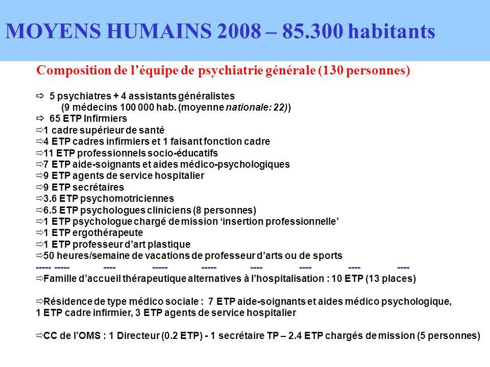Composition de léquipe de psychiatrie générale (130 personnes) MOYENS HUMAINS 2008 – 85.300 habitants 5 psychiatres + 4 assistants généralistes (9 médecins 100 000 hab.
