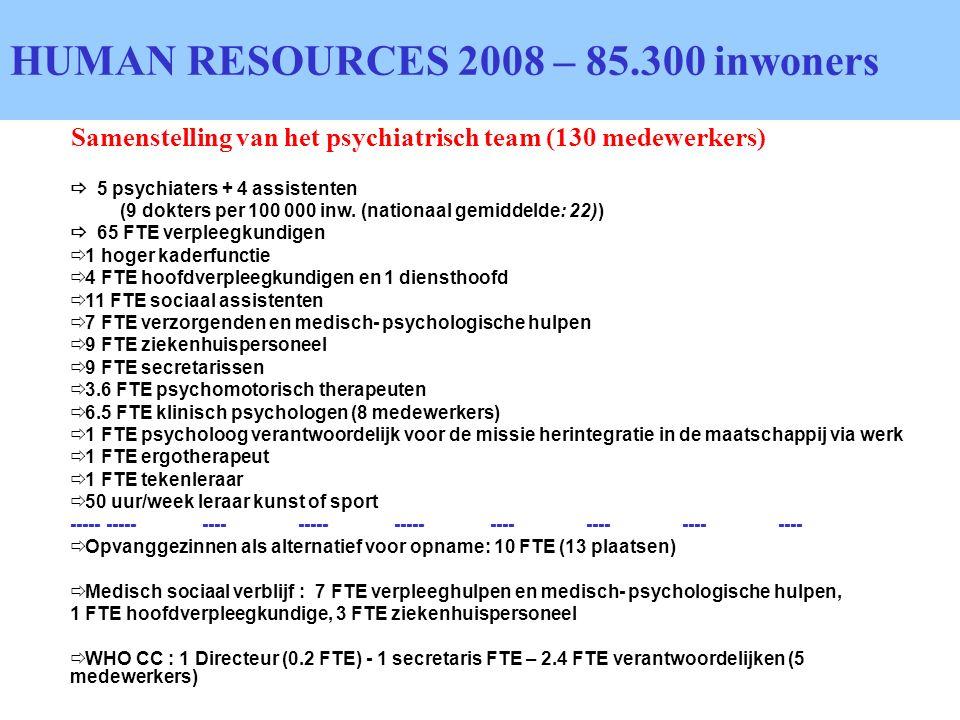 Samenstelling van het psychiatrisch team (130 medewerkers) HUMAN RESOURCES 2008 – 85.300 inwoners 5 psychiaters + 4 assistenten (9 dokters per 100 000