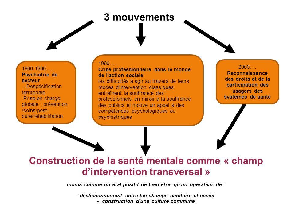 3 mouvements Construction de la santé mentale comme « champ dintervention transversal » moins comme un état positif de bien être qu un opérateur de : -décloisonnement entre les champs sanitaire et social - construction d une culture commune 2000….