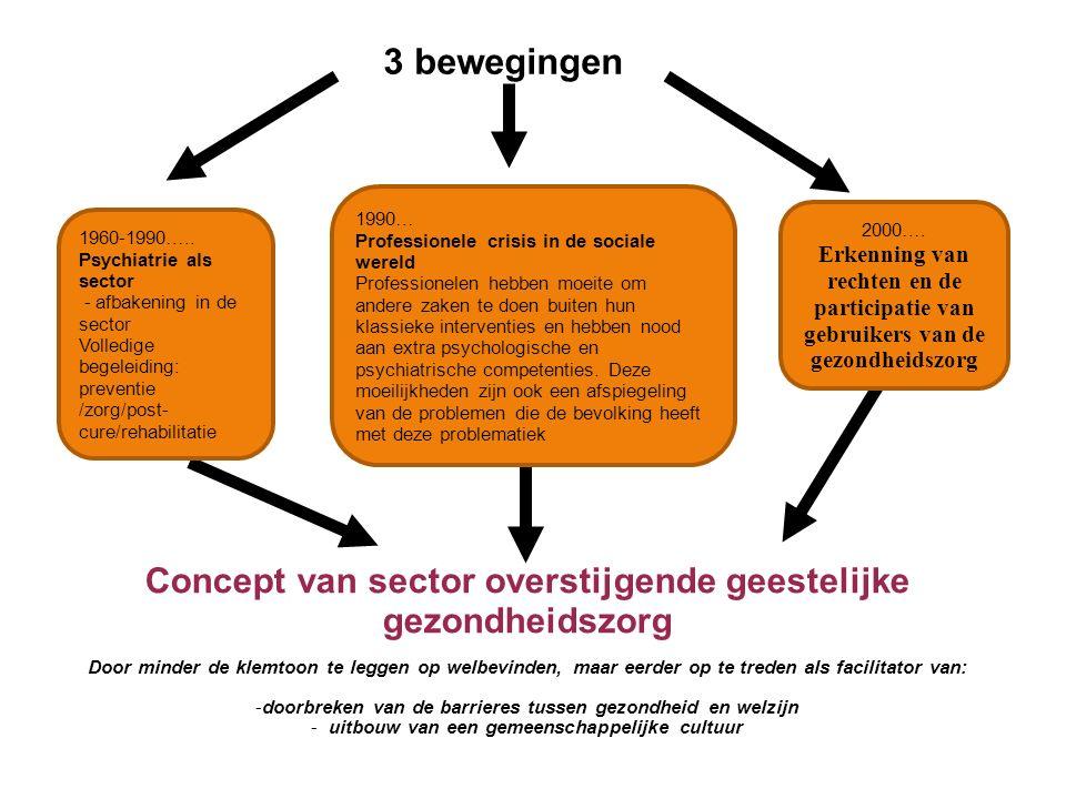 3 bewegingen Concept van sector overstijgende geestelijke gezondheidszorg Door minder de klemtoon te leggen op welbevinden, maar eerder op te treden a