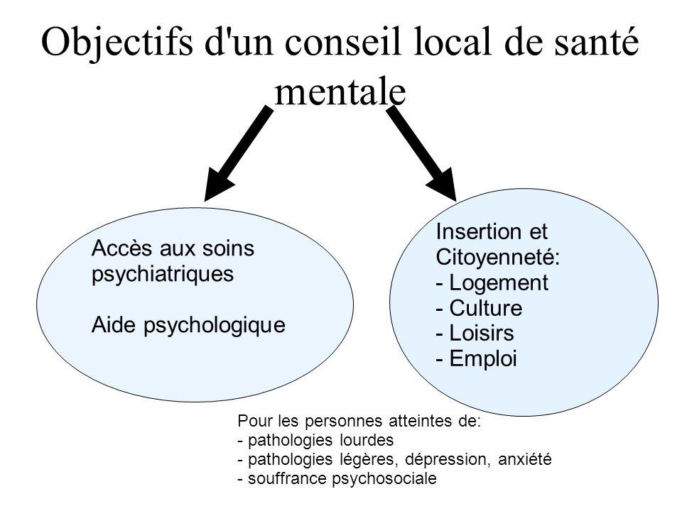 Objectifs d un conseil local de santé mentale Accès aux soins psychiatriques Aide psychologique Insertion et Citoyenneté: - Logement - Culture - Loisirs - Emploi Pour les personnes atteintes de: - pathologies lourdes - pathologies légères, dépression, anxiété - souffrance psychosociale
