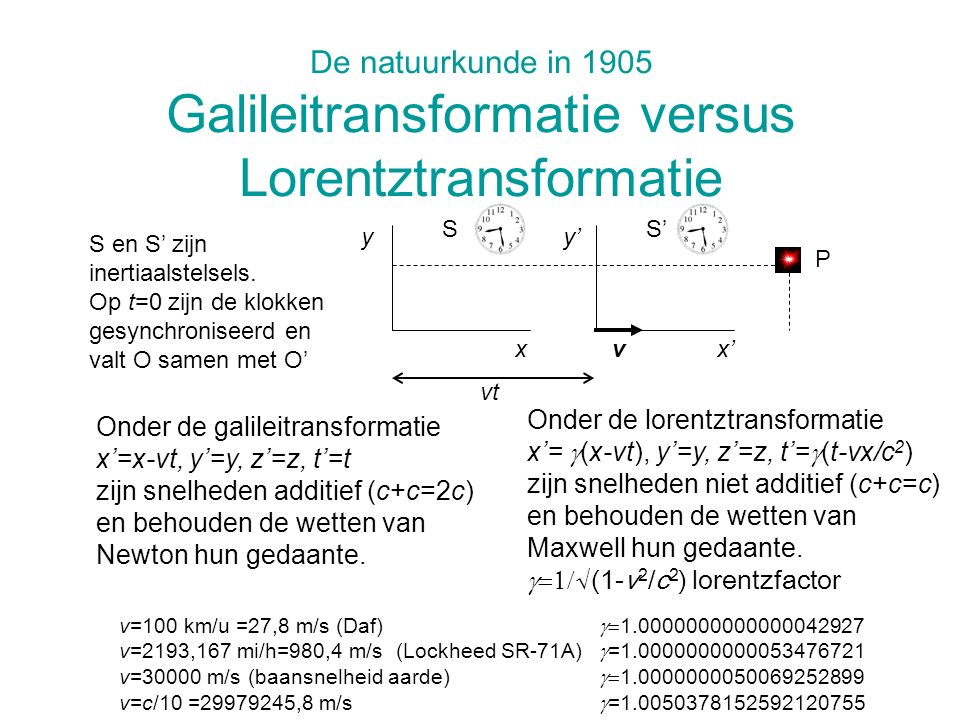 De natuurkunde in 1905 Galileitransformatie versus Lorentztransformatie Onder de lorentztransformatie x= (x-vt), y=y, z=z, t= (t-vx/c 2 ) zijn snelhed