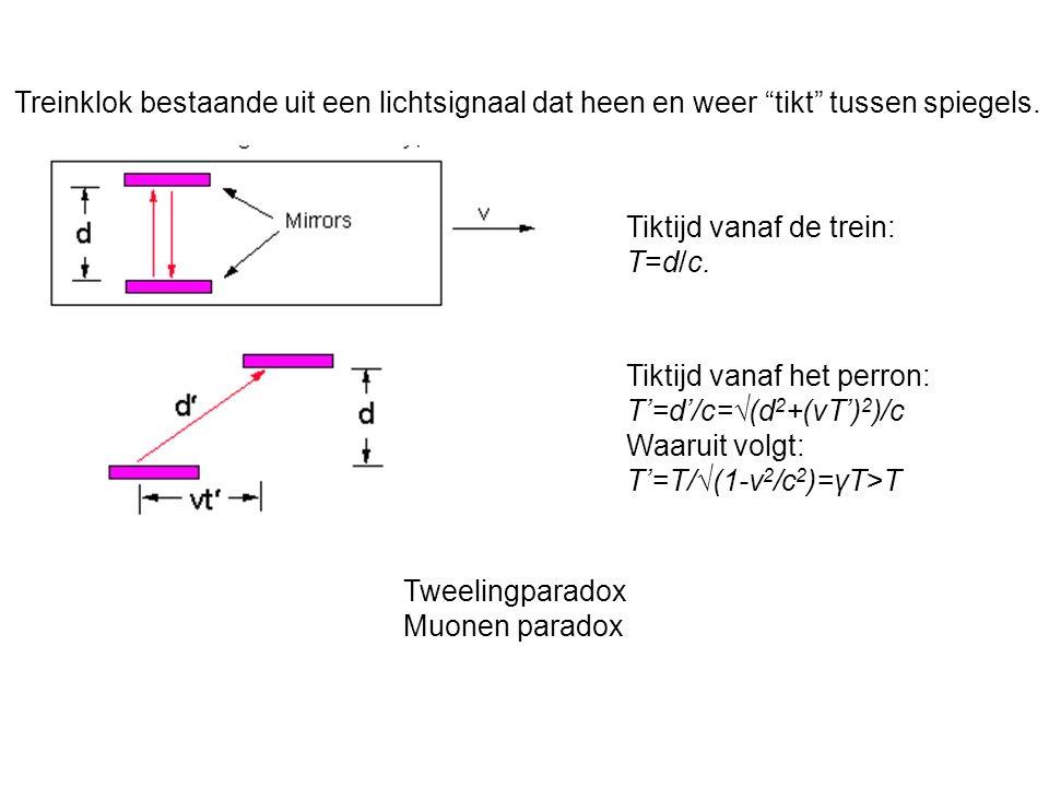 Tiktijd vanaf de trein: T=d/c. Tiktijd vanaf het perron: T=d/c=(d 2 +(vT) 2 )/c Waaruit volgt: T=T/(1-v 2 /c 2 )=γT>T Tweelingparadox Muonen paradox T