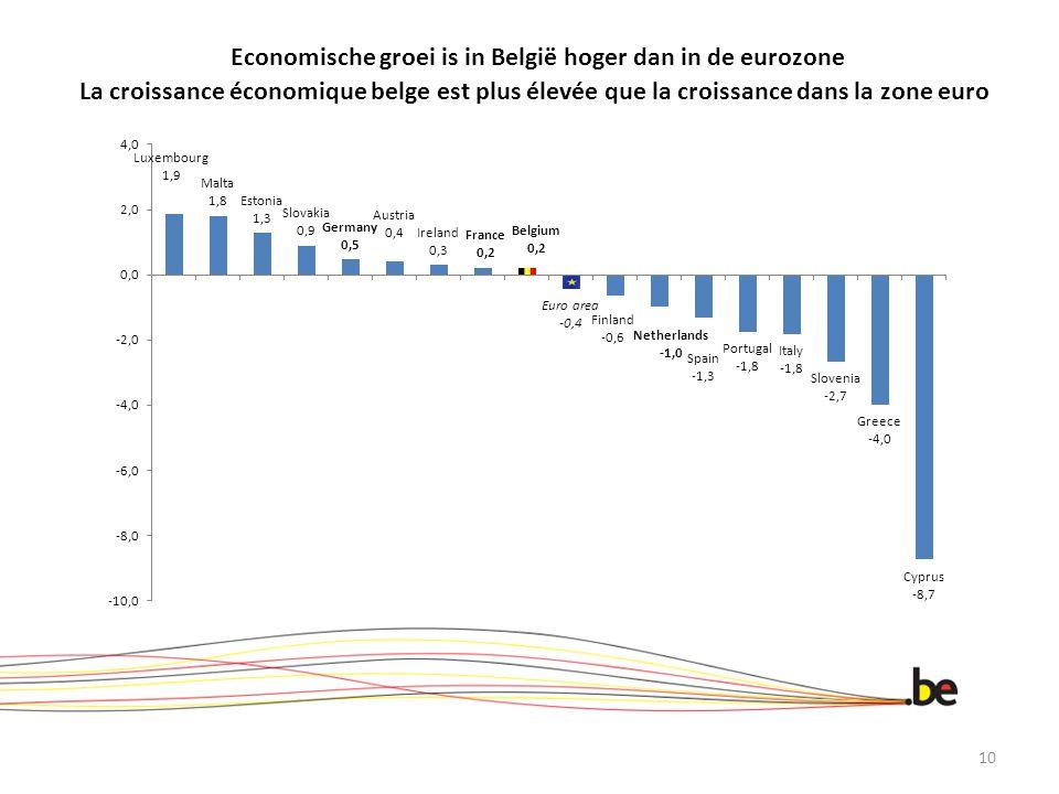 Economische groei is in België hoger dan in de eurozone La croissance économique belge est plus élevée que la croissance dans la zone euro 10